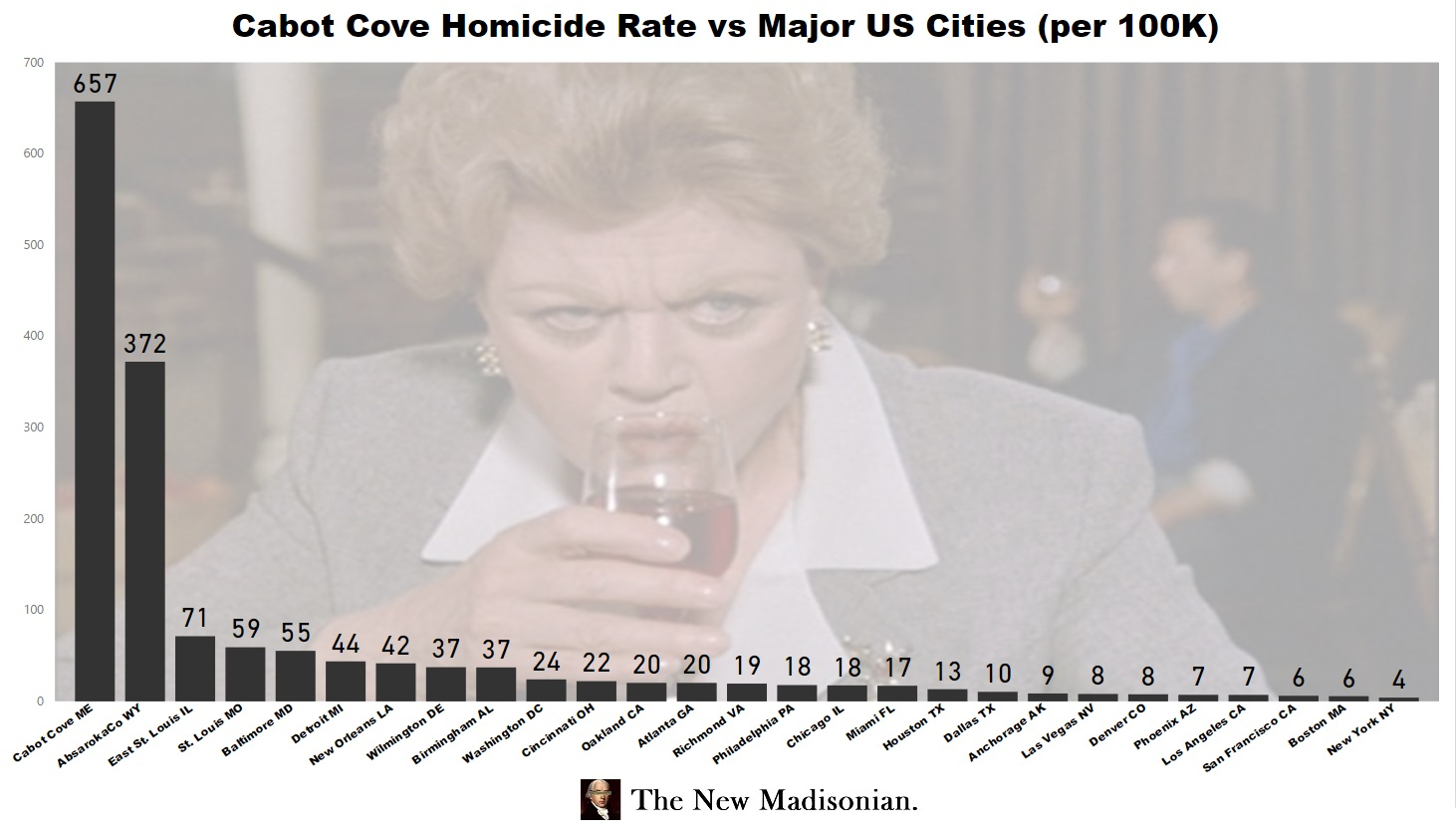 4b663179986 ... homicide rate is a sky-high 657 per 100K citizens. So Cabot Cove  actually manages to beat out even the extremely violent Absaroka County.