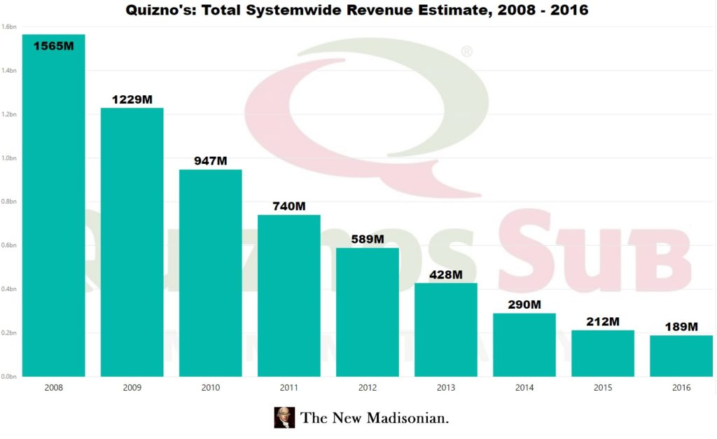 29edf939796 Revenues and cash flows for Quizno s US corporate have likewise plunged