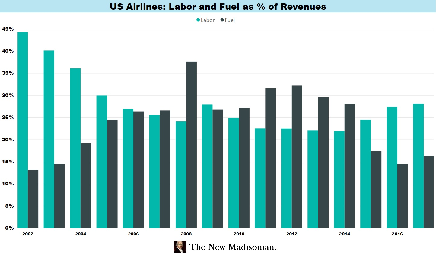 2bad33bd009 Airline Capex at Record Levels – The New Madisonian